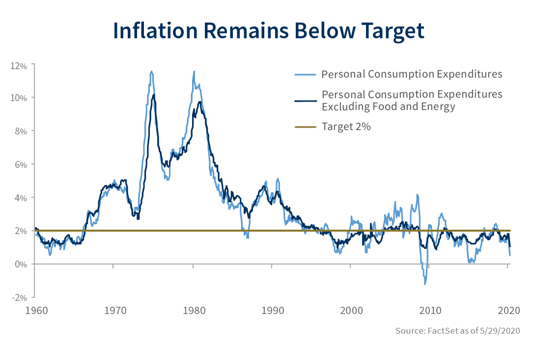 Inflation remains below 2% target